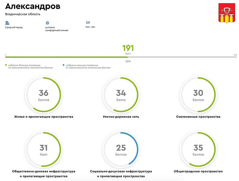 Александров – индекс среды проживания