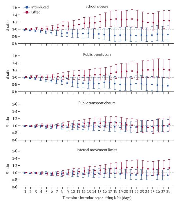 Красным показаны диапазоны коэффициента воспроизведения (R) без ограничений, синим — при действующих ограничениях. По горизонтали — количество дней с момента начала действия ограничений.